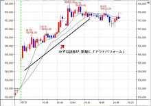 株・FX・225先物のデイトレで1日3万ゲットするノウハウ公開ブログ