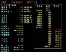 初心者が1年で100万円を300万円にする株式投資ノウハウ